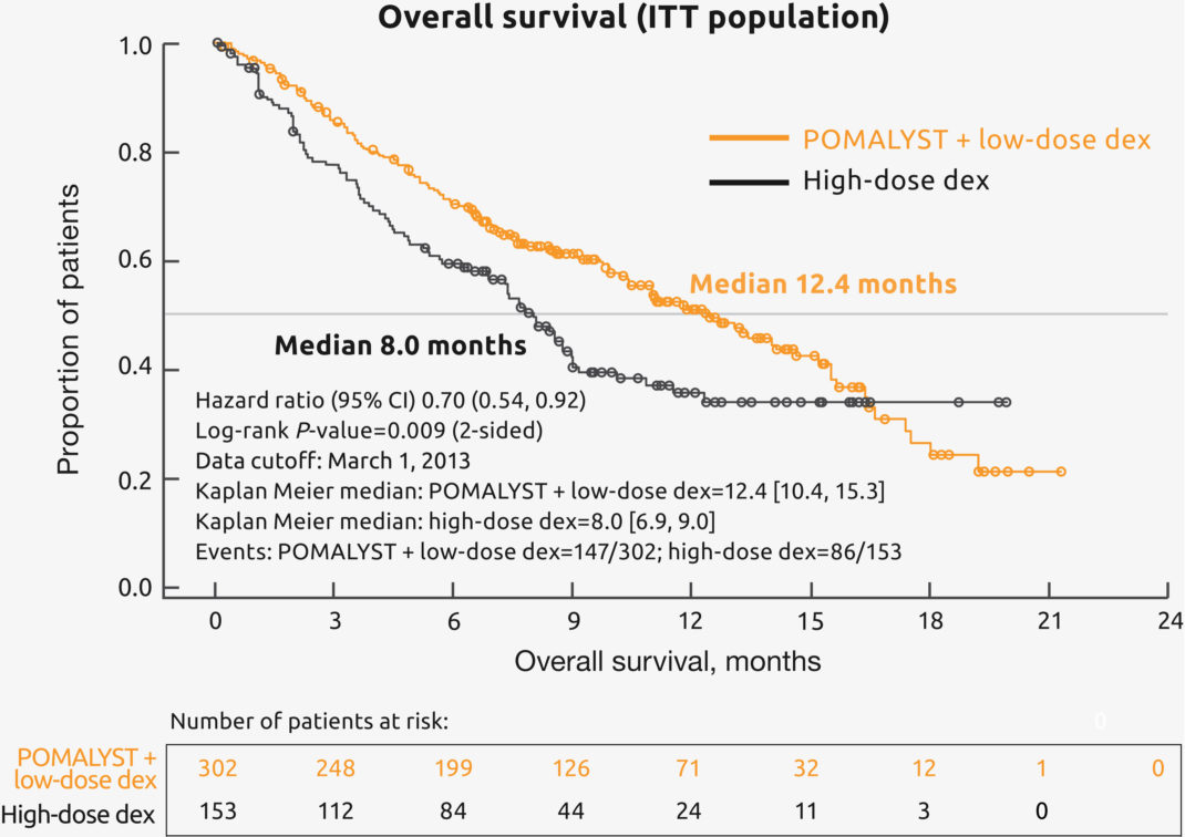POMALYST® + dexamethasone Overall Survival ITT Population Data