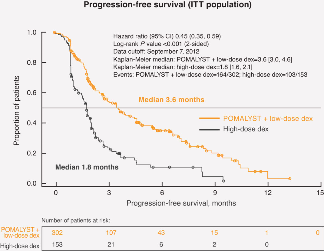 POMALYST® + dexamethasone Median Progression-Free Survival Data