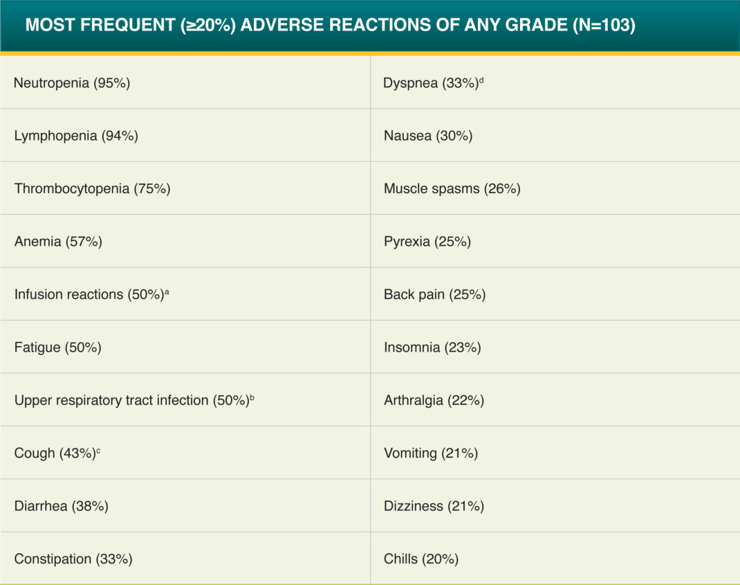 POMALYST® + dexamethasone + daratumumab (DPd) Adverse Reactions - Most Frequent (≥20%) Adverse Reactions of Any Grade (N=103)