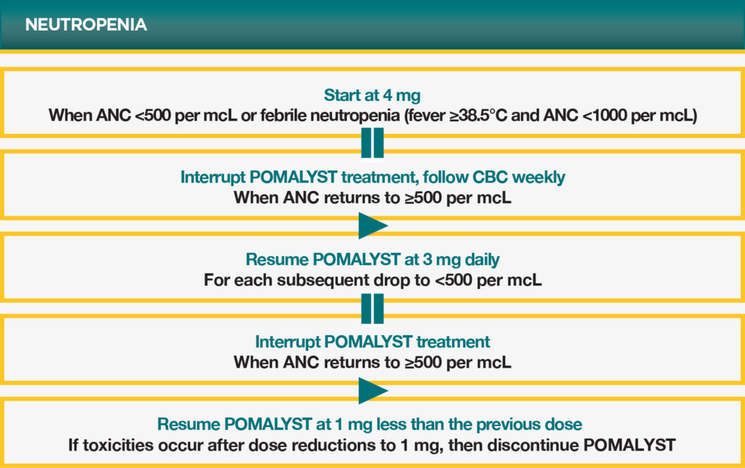 POMALYST® (pomalidomide) Neutropenia Dose Modification