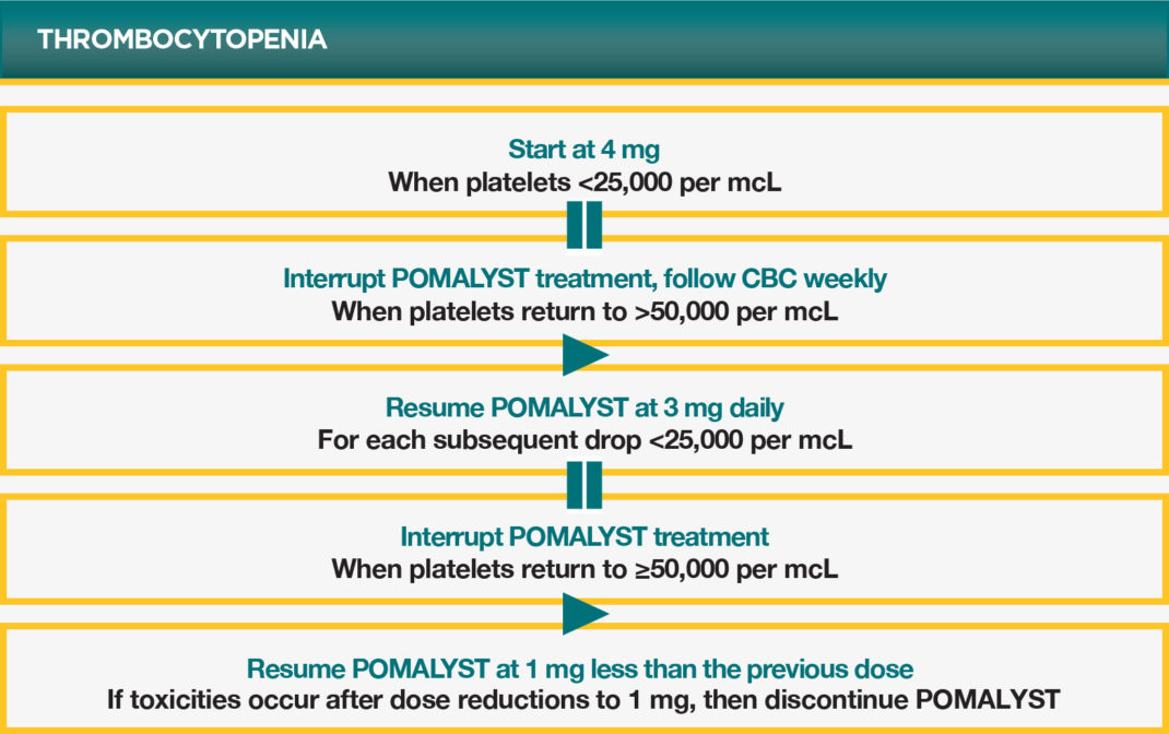 POMALYST® (pomalidomide) Thrombocytopenia Dose Modification