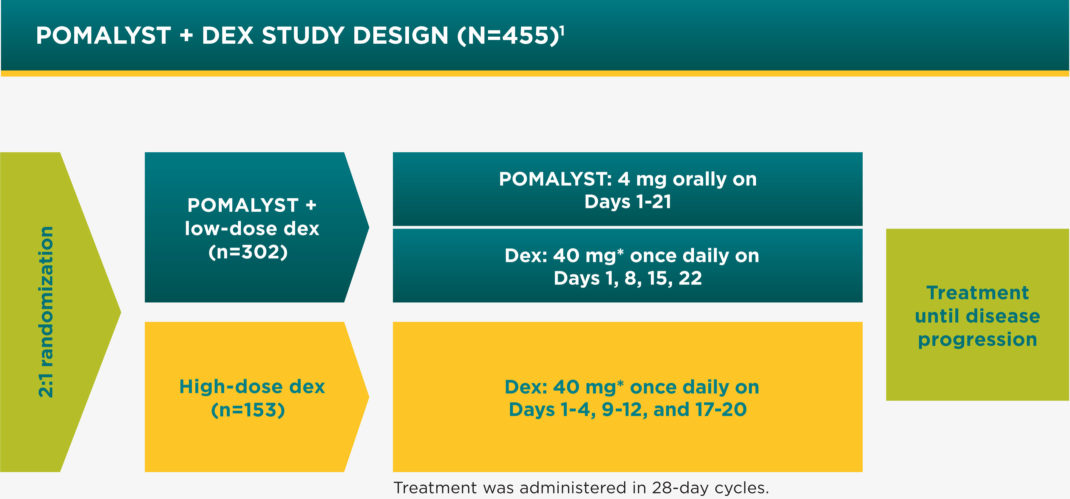 POMALYST® + dexamethasone Phase 3 Clinical Trial Design (N=455) with 2:1 randomization of treatment until disease progression; treatment was administered in 28- day cycles