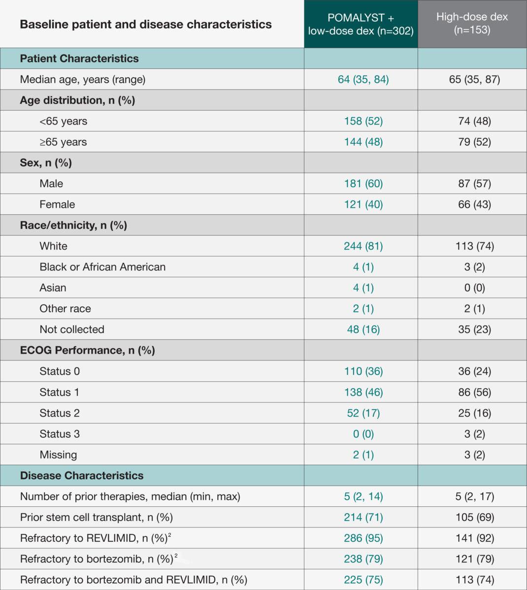 POMALYST® + dexamethasone Phase 3 Trial Baseline Characteristics table