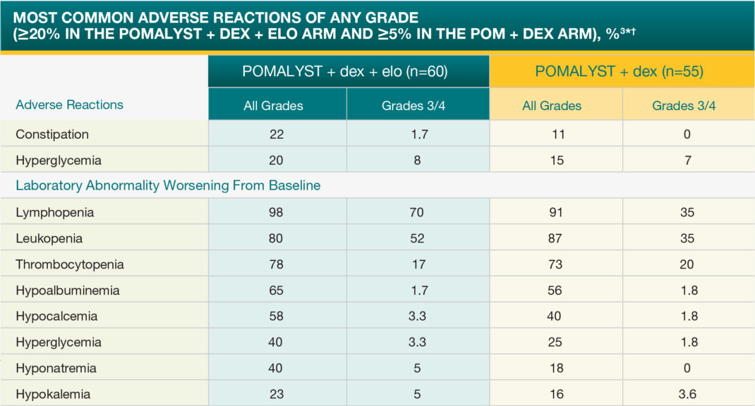 POMALYST® + dexamethasone + elotuzumab (EPd) Adverse Reactions – Most Common Adverse Reactions of Any Grade (>20% in the POMALYST + dex + elo Arm and >5% in the POM + dex Arm)