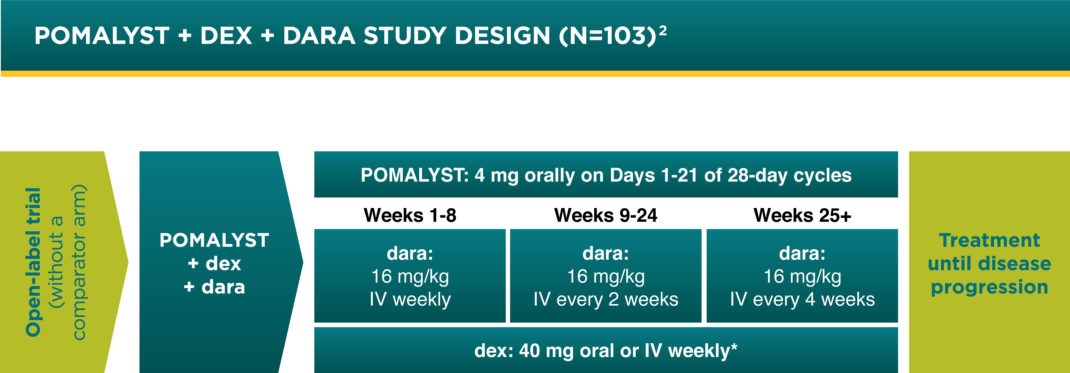 POMALYST® + dexamethasone + daratumumab Open- Label Clinical Trial Design without a comparator arm - POMALYST + dex + dara Study Design (N=103) of 28-day cycles of treatment until disease progression