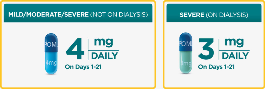 POMALYST® (pomalidomide) Renal Dosing – Recommended Starting Dose of Pomalyst Based on Renal Function