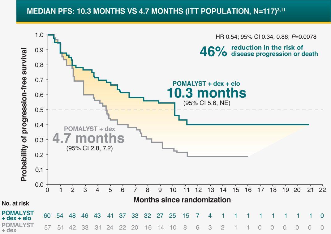 POMALYST® + dexamethasone + elotuzumab (EPd) Median Progression-Free Survival Data