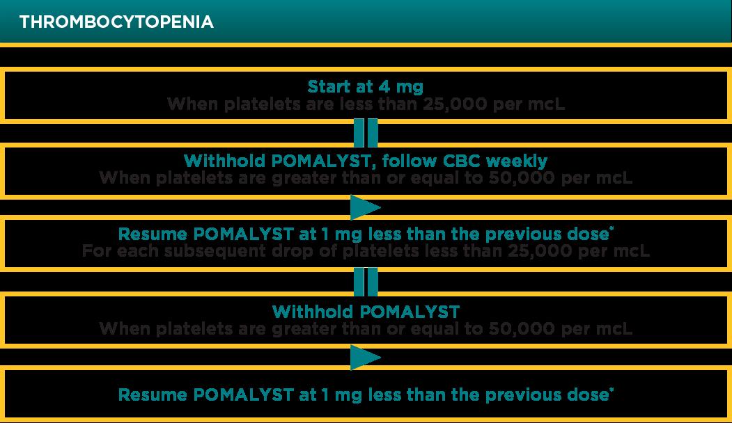 POMALYST® (pomalidomide) Thrombocytopenia Dose Modification Chart