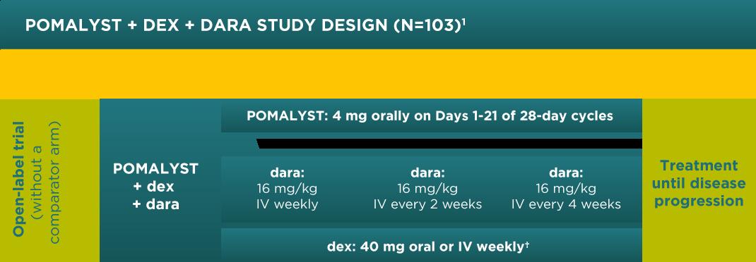 POMALYST® + dexamethasone + daratumumab study design