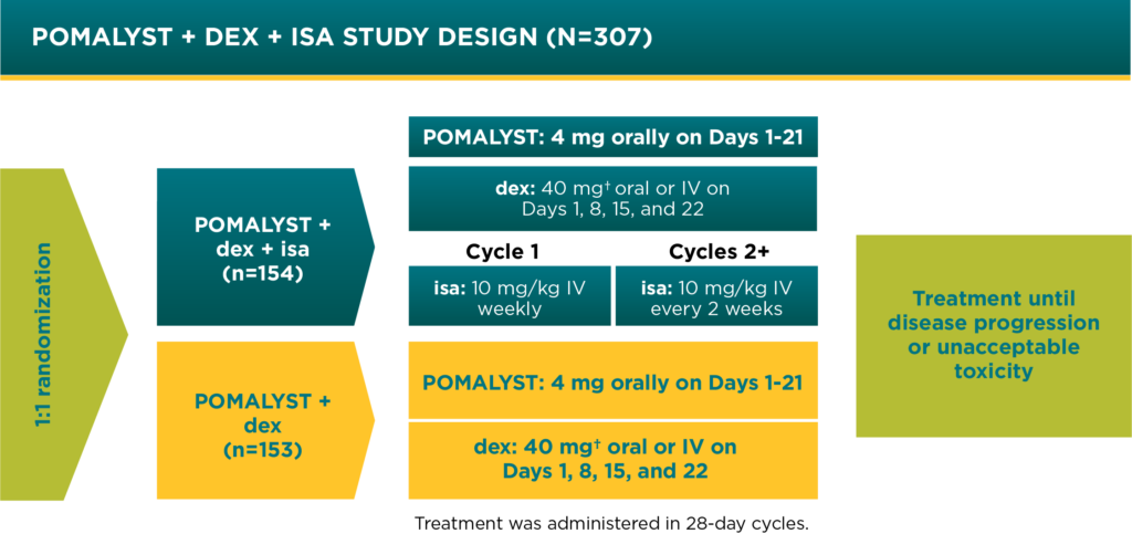 POMALYST® + dexamethasone + isatuximab Clinical Trial Design