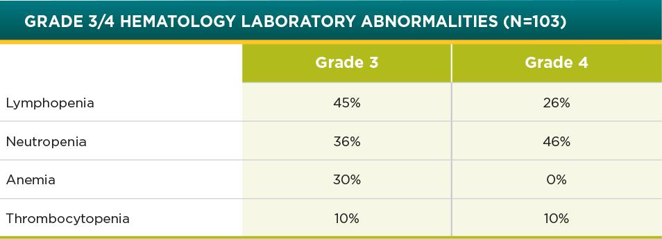POMALYST® + dexamethasone + daratumumab (DPd) Laboratory Abnormalities Chart