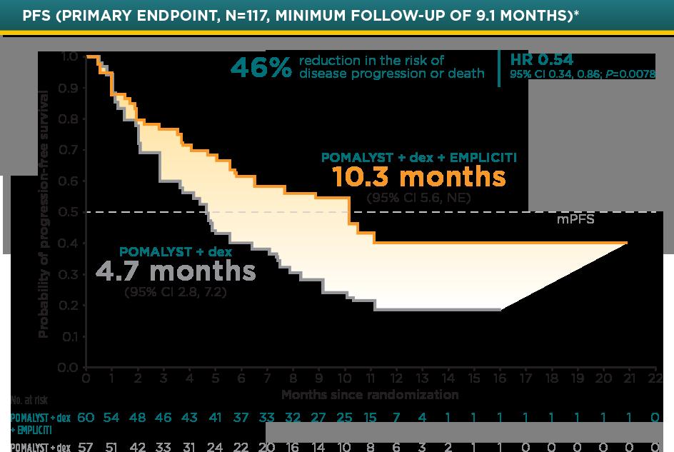 POMALYST® + dexamethasone + elotuzumab (EPd) Median Progression-Free Survival Graph