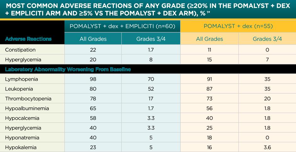 POMALYST® + dexamethasone + elotuzumab (EPd) Adverse Reactions – Most Common Adverse Reactions table