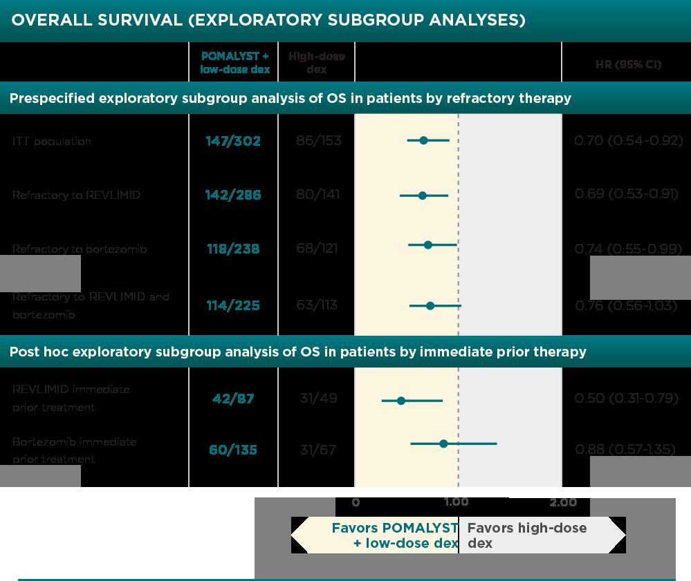 POMALYST® + dexamethasone Overall Survival Data
