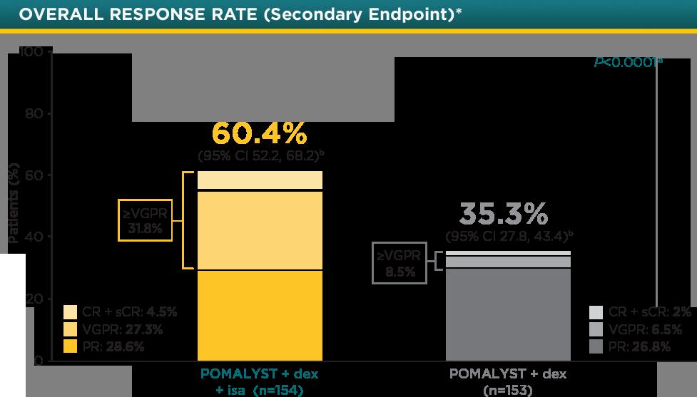 POMALYST® + dexamethasone + isatuximab Overall Response Rate - ORR bar graph