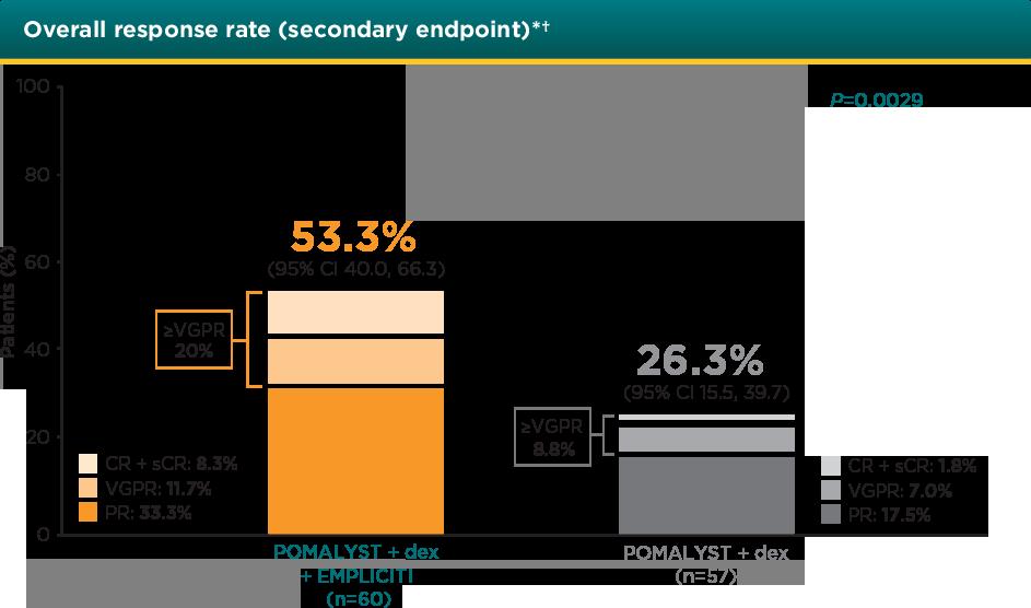 POMALYST® + dexamethasone + elotuzumab Overall Response Rate - ORR bar graph