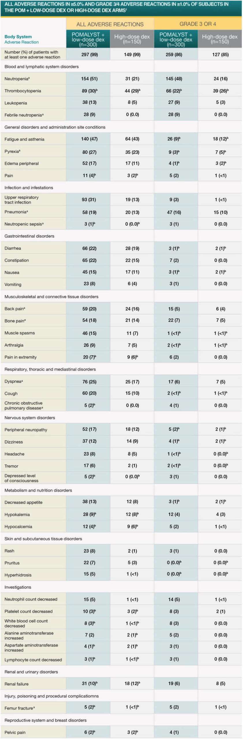 POMALYST® + dexamethasone – All Adverse Reactions table