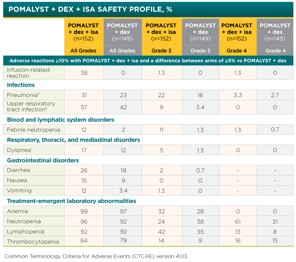 POMALYST® + dexamethasone + isatuximab Adverse Reactions Table