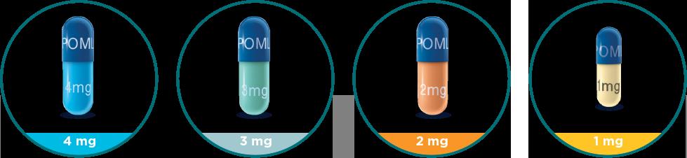 POMALYST® (pomalidomide) dosage strengths