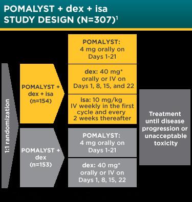 POMALYST® + dexamethasone + isatuximab Clinical Trial Design