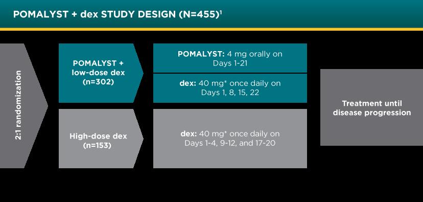 POMALYST® + dexamethasone Phase 3 Clinical Trial Design